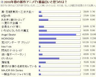 ブログ調査『2010年春の新作アニメで1番面白いと思うのは?』